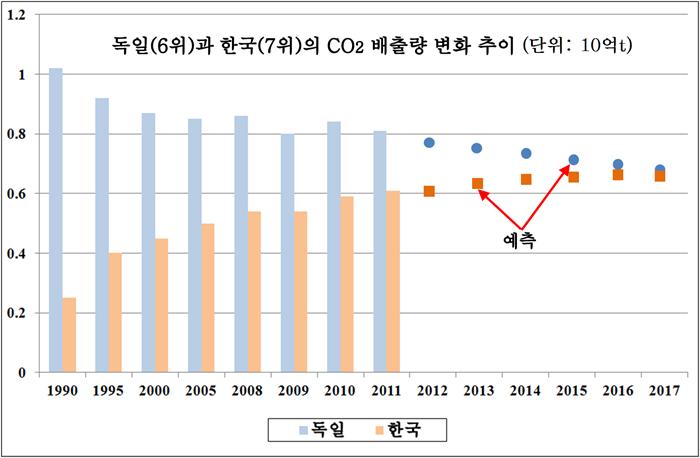 2012독일 한국 비교.jpg