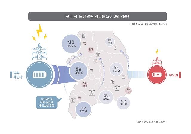 전력자급률_2013_1.jpg