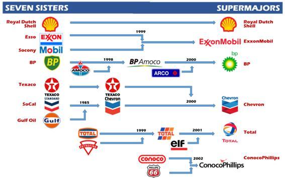 [이미지 3] Seven sisters & Super majors.jpg
