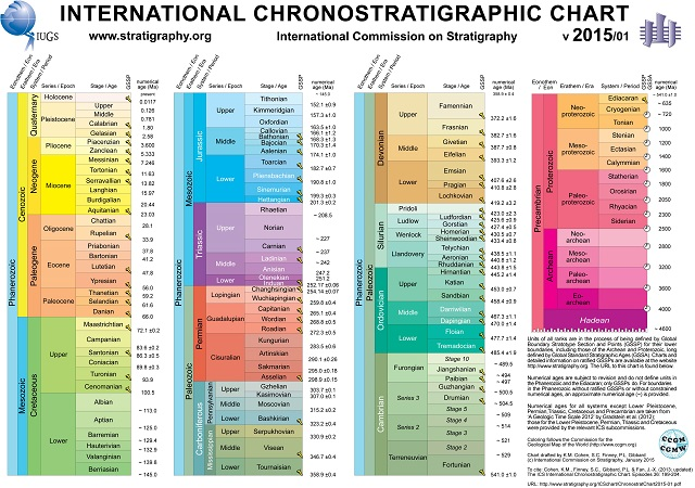 ChronostratChart2015-01-1.jpg