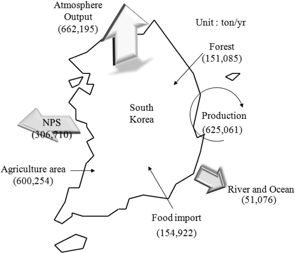 nitrogen input output.jpg