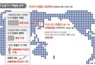 한국, 기후변화 양다리 전략 먹힐까