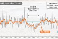 물관리, '세계 최고 강수량 측정기록' 썩힌다